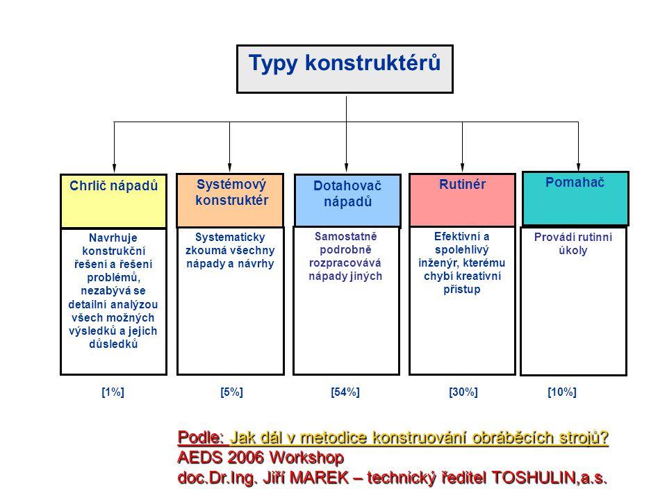 Typy konstruktérů Chrlič nápadů.