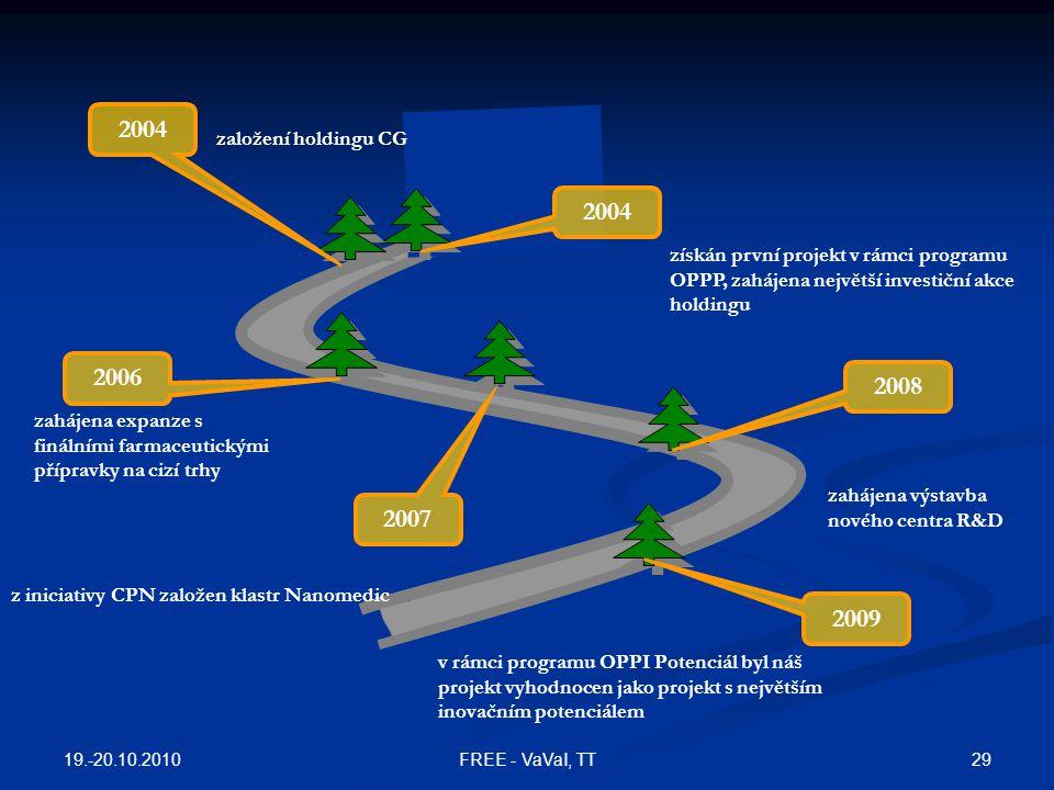 2004 založení holdingu CG. 2004. získán první projekt v rámci programu OPPP, zahájena největší investiční akce holdingu.