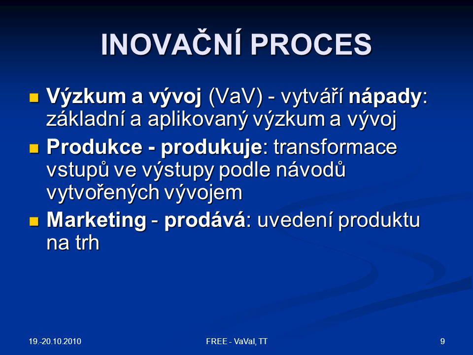 INOVAČNÍ PROCES Výzkum a vývoj (VaV) - vytváří nápady: základní a aplikovaný výzkum a vývoj.