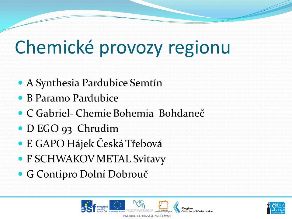 Chemické provozy regionu