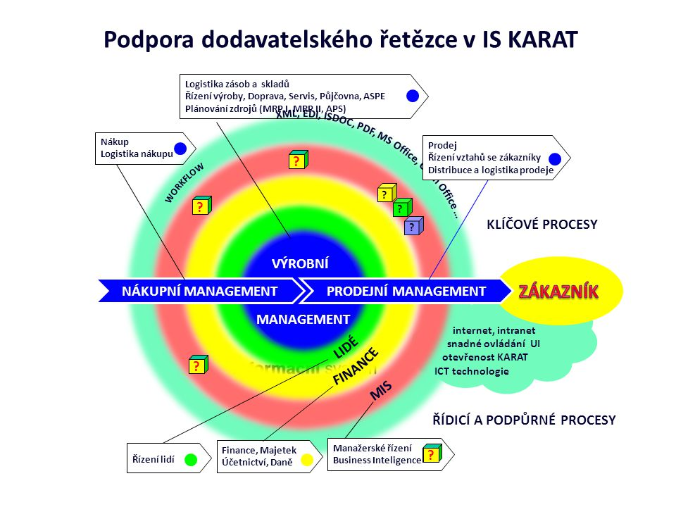 Podpora dodavatelského řetězce v IS KARAT