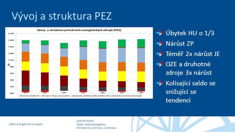 Vývoj a struktura PEZ Úbytek HU o 1/3 Nárůst ZP Téměř 2x nárůst JE