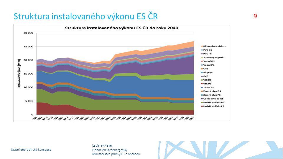 Struktura instalovaného výkonu ES ČR