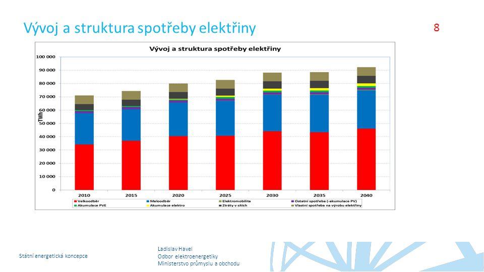 Vývoj a struktura spotřeby elektřiny