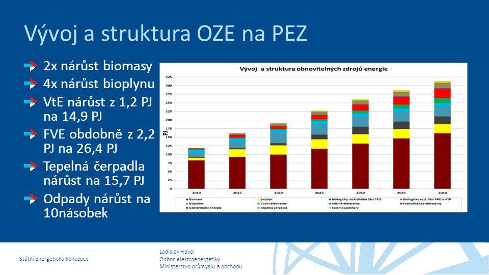 Vývoj a struktura OZE na PEZ