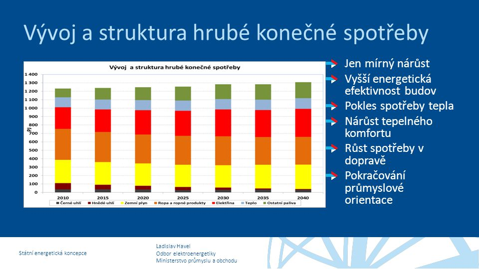 Vývoj a struktura hrubé konečné spotřeby