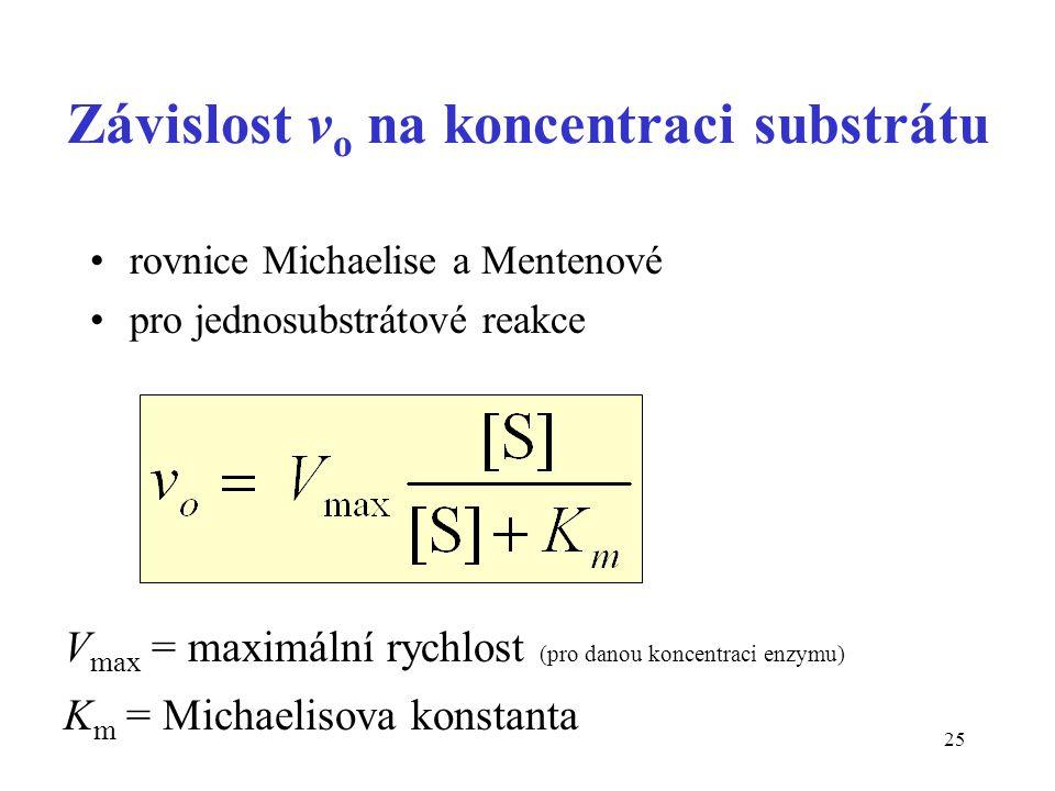 Závislost vo na koncentraci substrátu