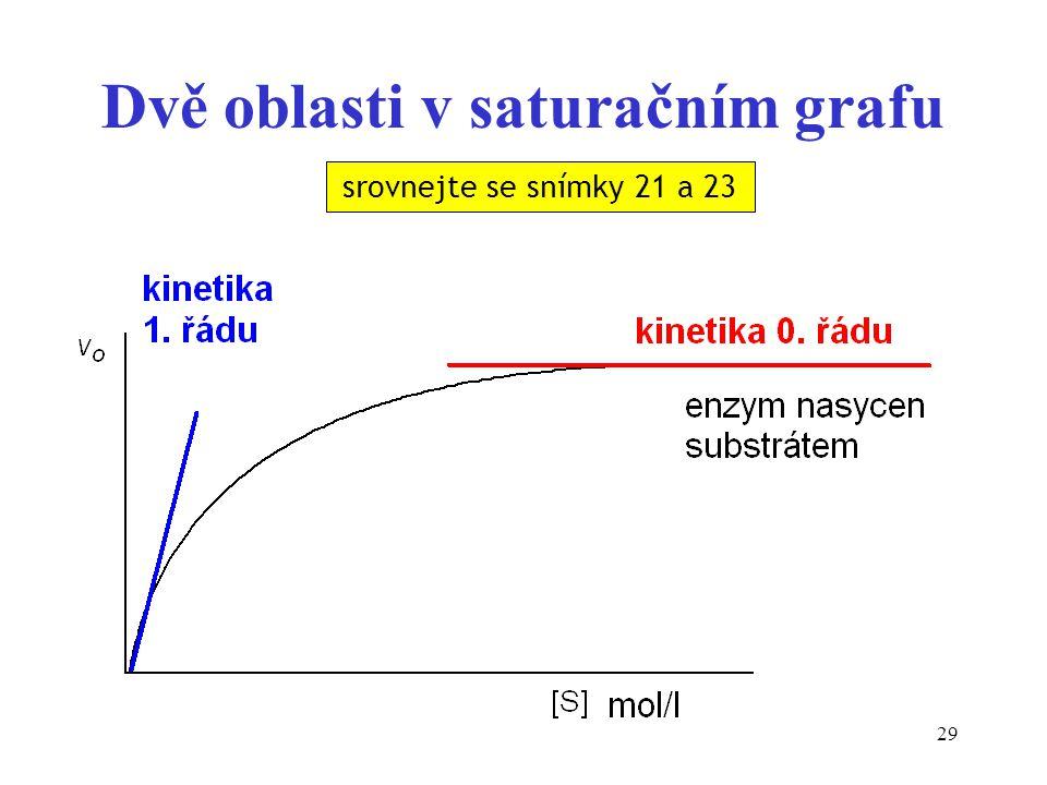 Dvě oblasti v saturačním grafu