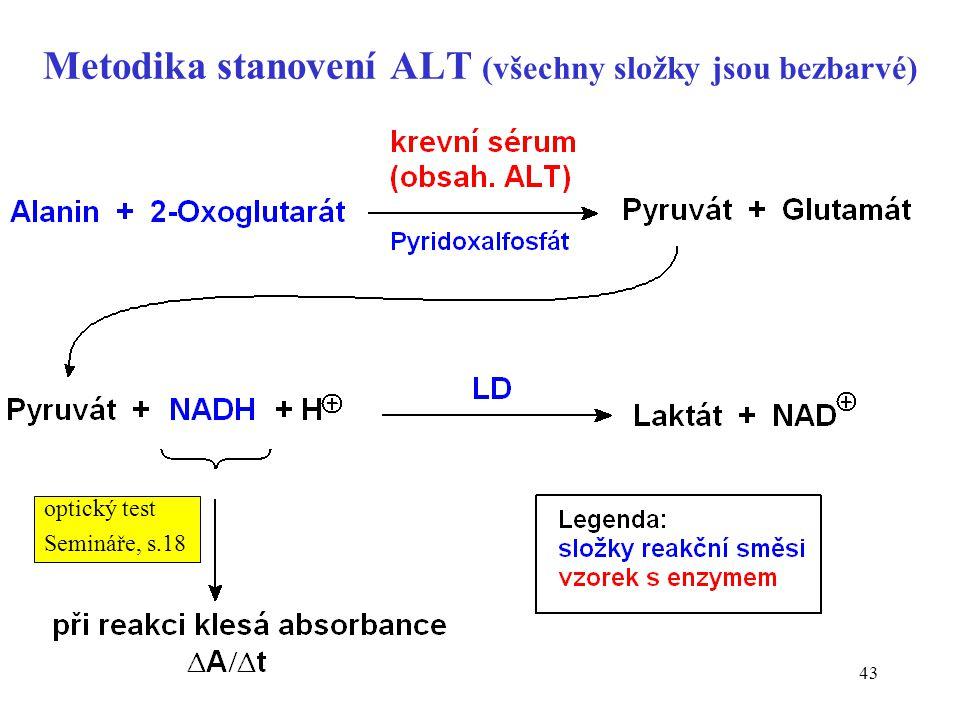 Metodika stanovení ALT (všechny složky jsou bezbarvé)