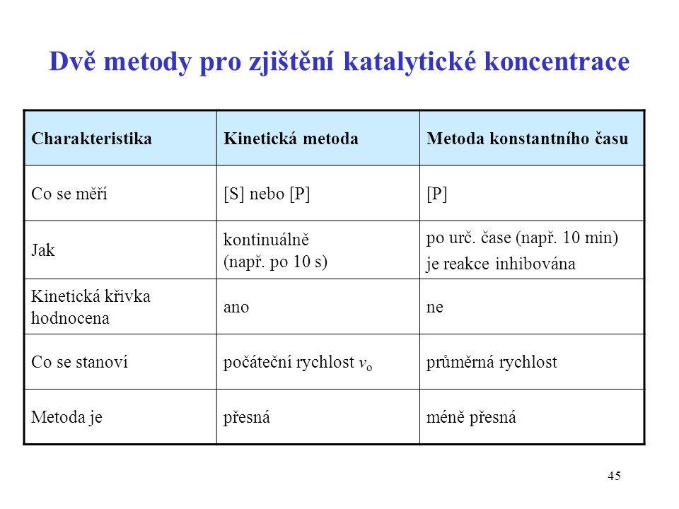 Dvě metody pro zjištění katalytické koncentrace
