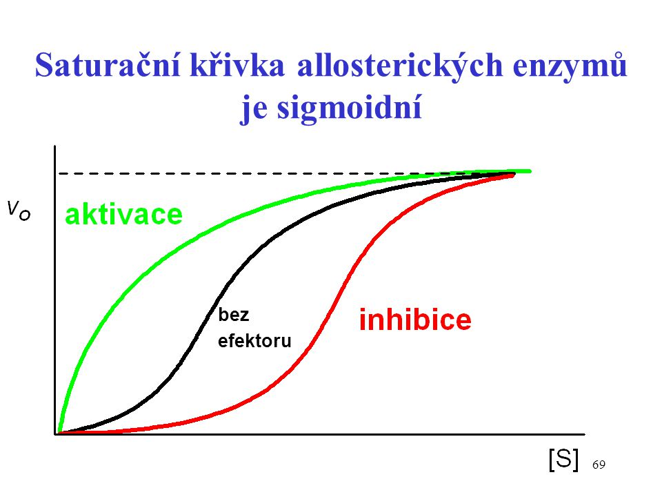 Saturační křivka allosterických enzymů je sigmoidní