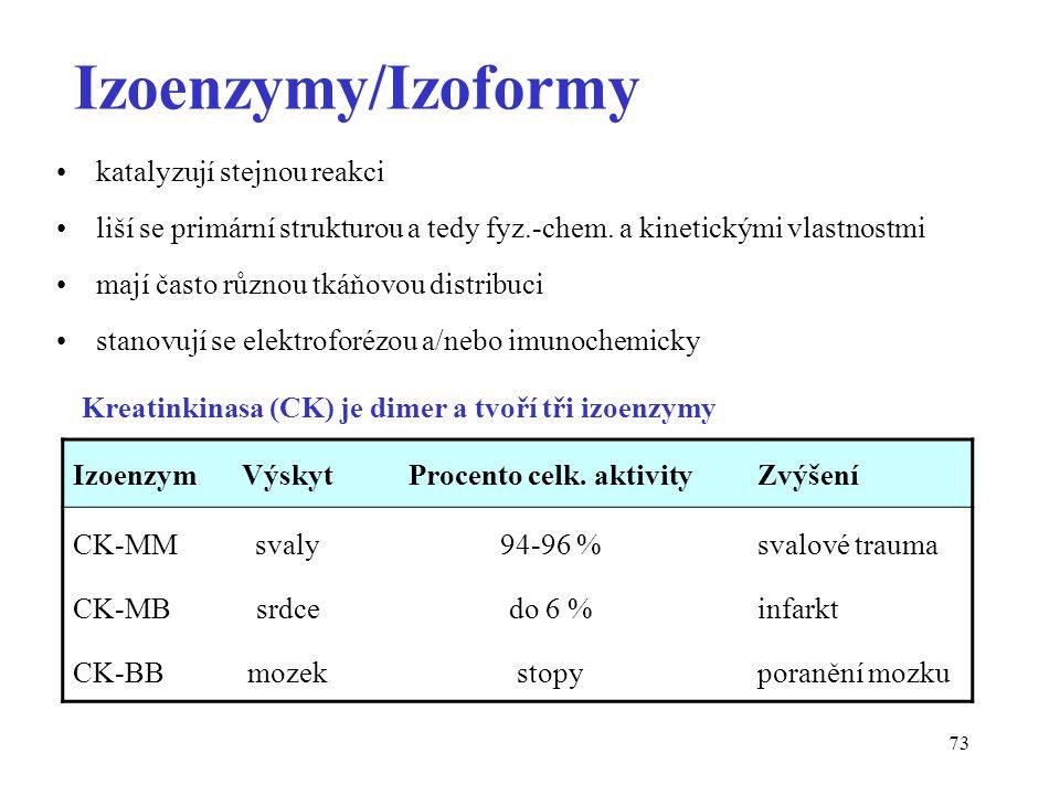 Kreatinkinasa (CK) je dimer a tvoří tři izoenzymy