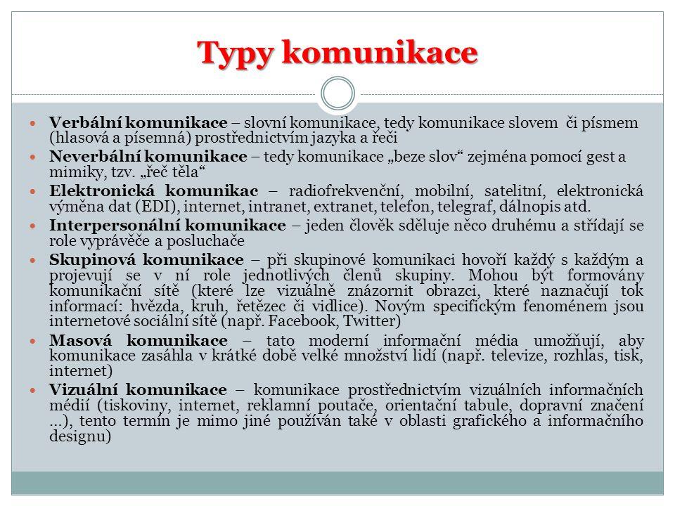 Typy komunikace Verbální komunikace – slovní komunikace, tedy komunikace slovem či písmem (hlasová a písemná) prostřednictvím jazyka a řeči.