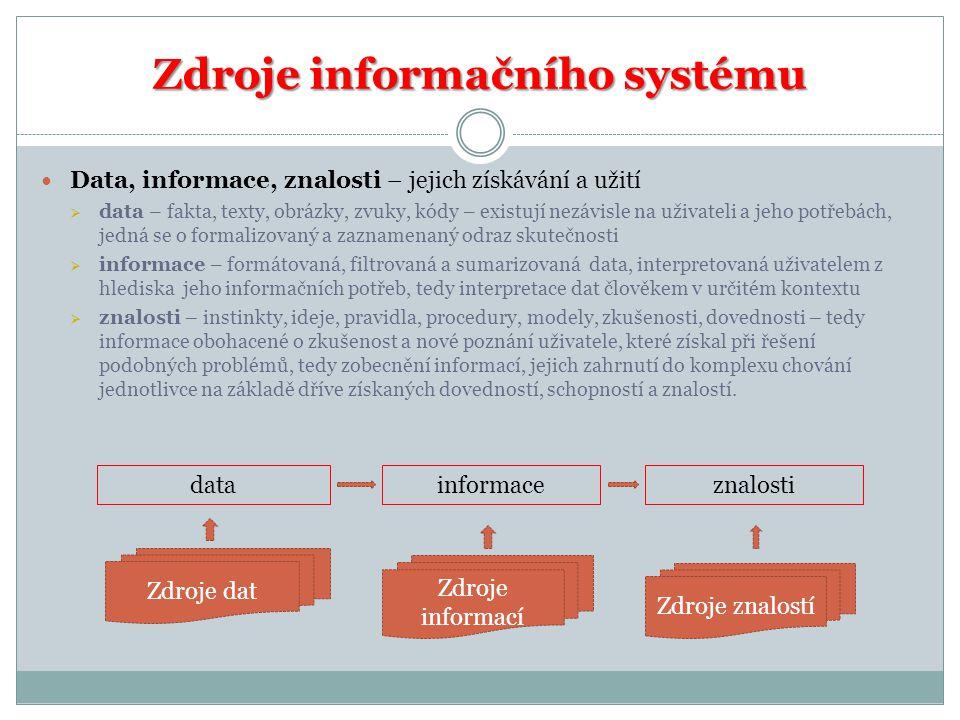Zdroje informačního systému