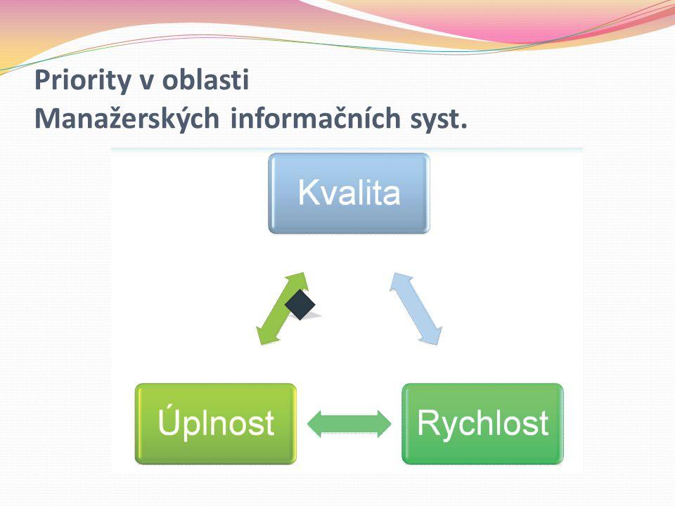 Priority v oblasti Manažerských informačních syst.