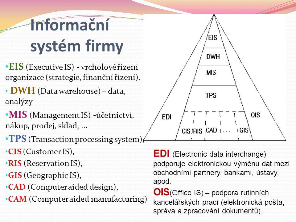 Informační systém firmy