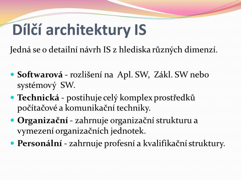 Dílčí architektury IS Jedná se o detailní návrh IS z hlediska různých dimenzí. Softwarová - rozlišení na Apl. SW, Zákl. SW nebo systémový SW.