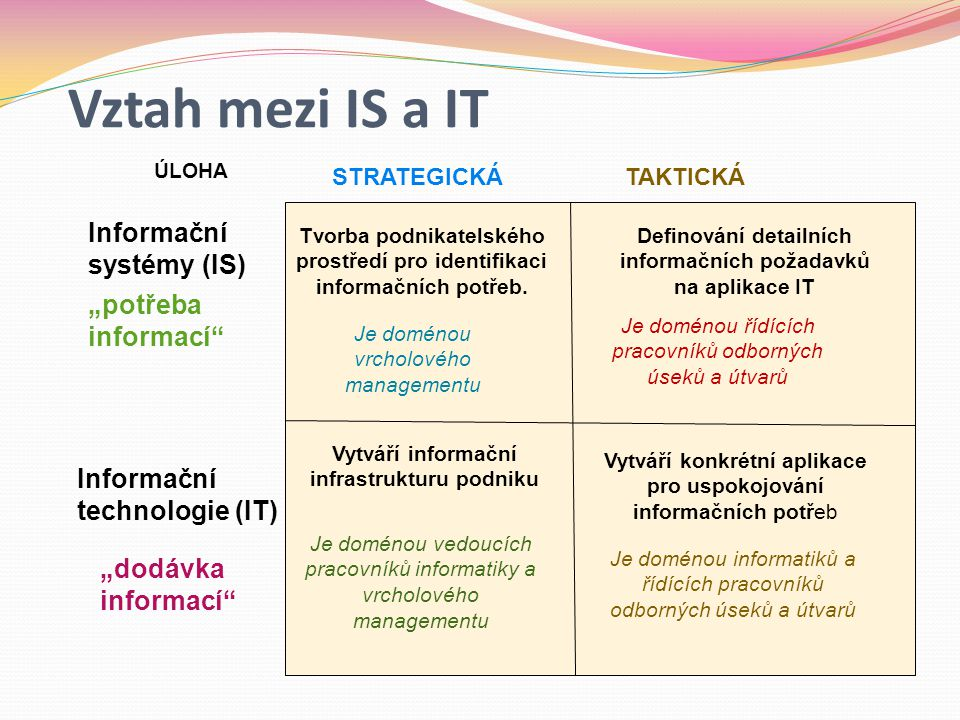 """Vztah mezi IS a IT Informační systémy (IS) """"potřeba informací"""