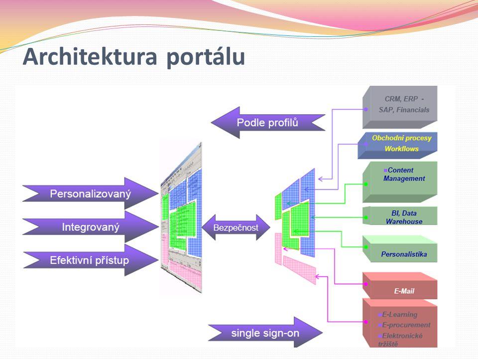 Architektura portálu