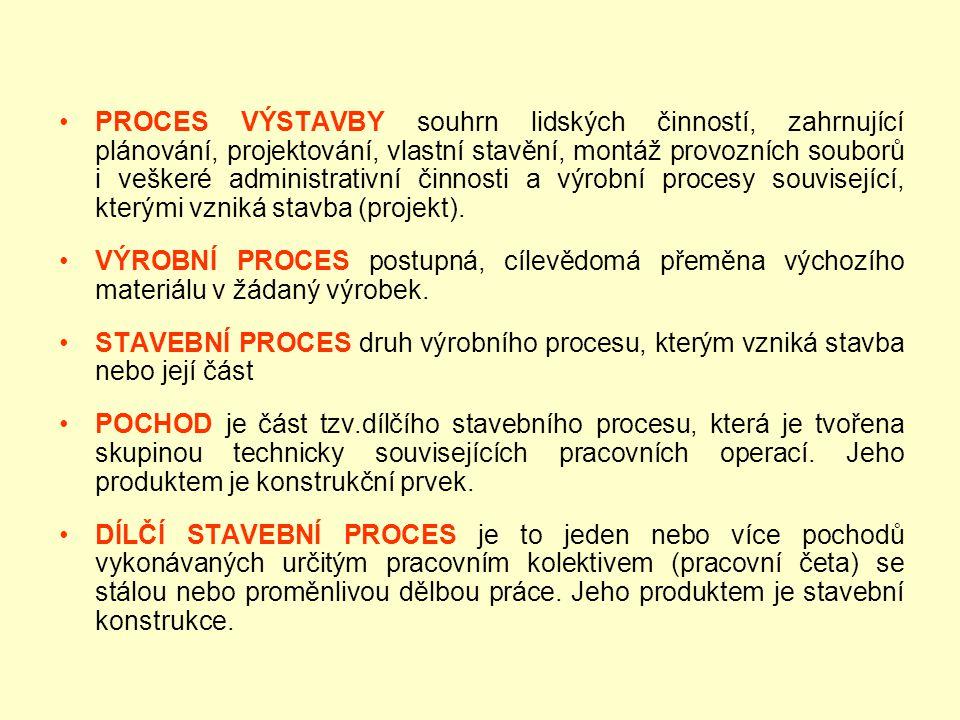 PROCES VÝSTAVBY souhrn lidských činností, zahrnující plánování, projektování, vlastní stavění, montáž provozních souborů i veškeré administrativní činnosti a výrobní procesy související, kterými vzniká stavba (projekt).