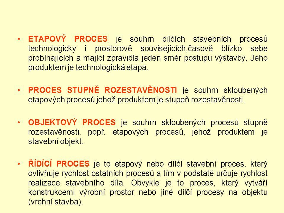 ETAPOVÝ PROCES je souhrn dílčích stavebních procesů technologicky i prostorově souvisejících,časově blízko sebe probíhajících a mající zpravidla jeden směr postupu výstavby. Jeho produktem je technologická etapa.