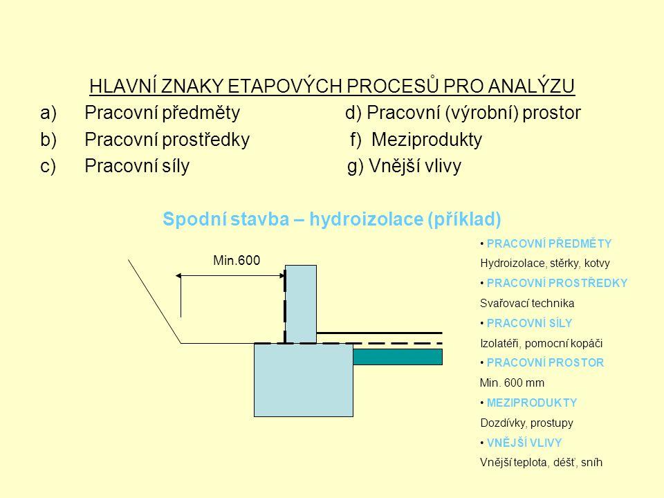 Spodní stavba – hydroizolace (příklad)