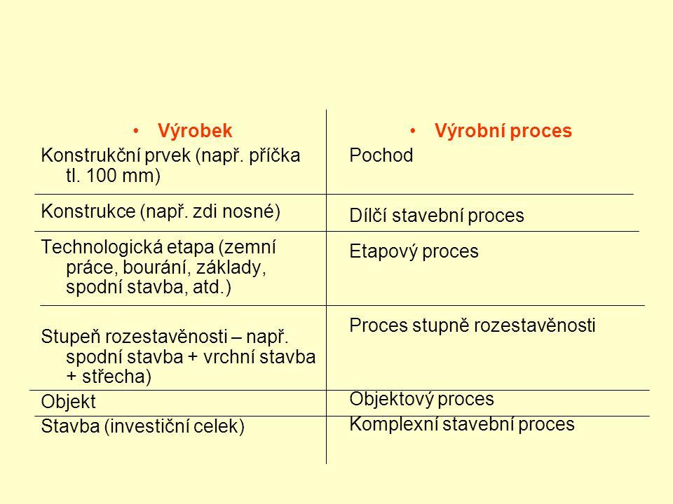 Výrobek Konstrukční prvek (např. příčka tl. 100 mm) Konstrukce (např. zdi nosné)
