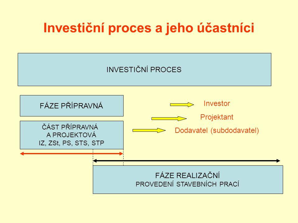 Investiční proces a jeho účastníci
