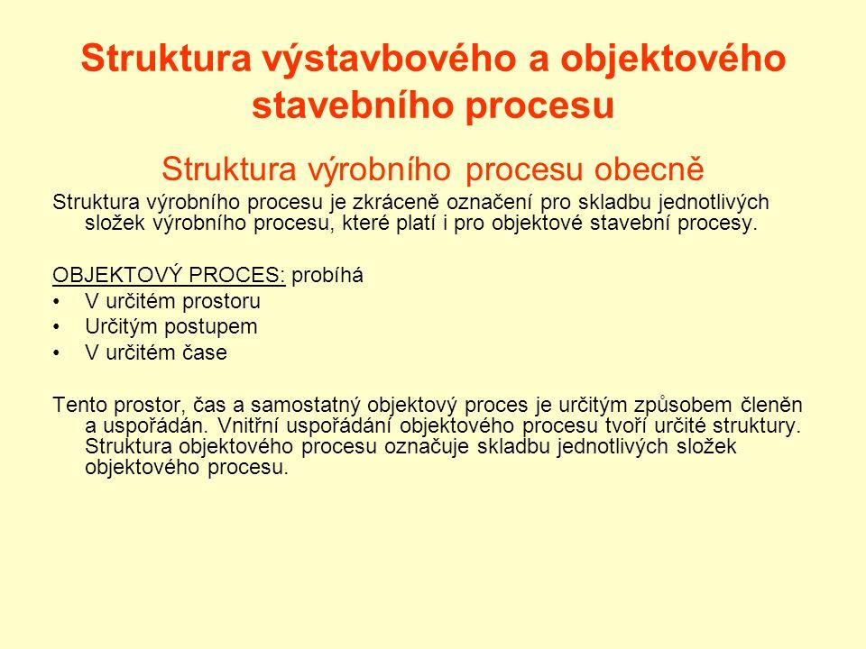 Struktura výstavbového a objektového stavebního procesu