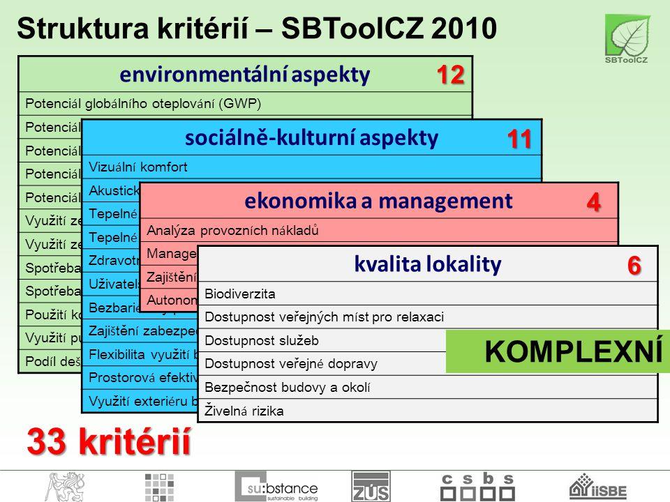 33 kritérií Struktura kritérií – SBToolCZ 2010 KOMPLEXNÍ 12 11 4 6