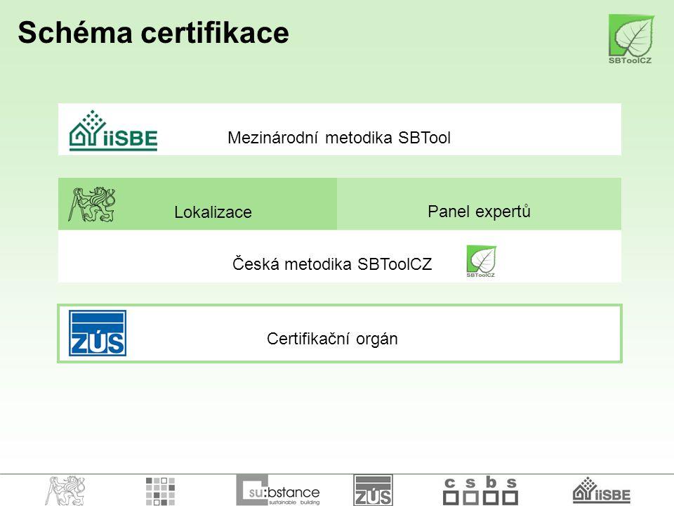 Schéma certifikace Mezinárodní metodika SBTool Lokalizace