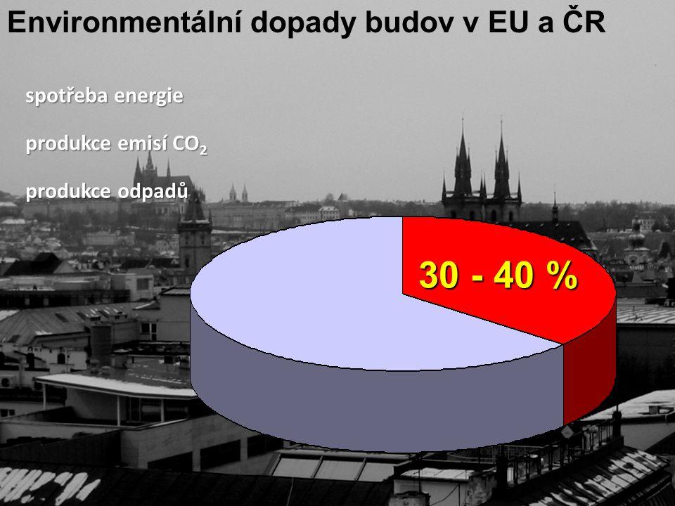 30 - 40 % Environmentální dopady budov v EU a ČR spotřeba energie