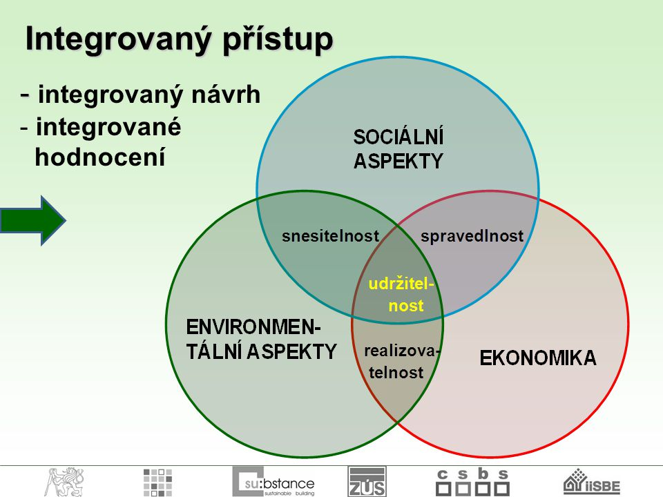 Integrovaný přístup integrovaný návrh integrované hodnocení