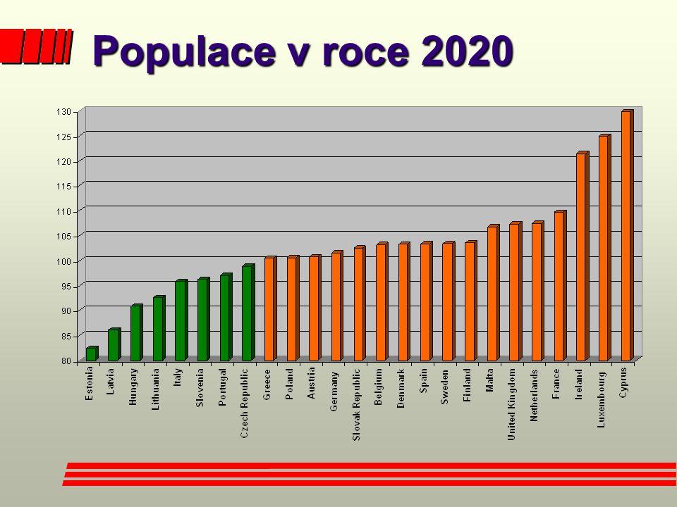Populace v roce 2020