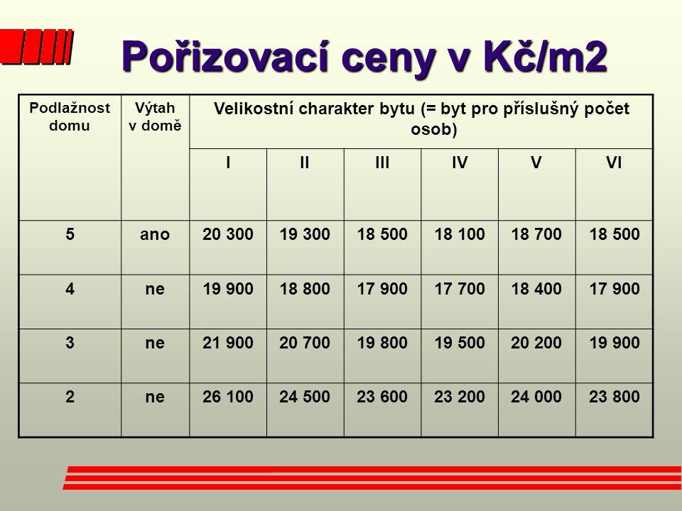 Velikostní charakter bytu (= byt pro příslušný počet osob)