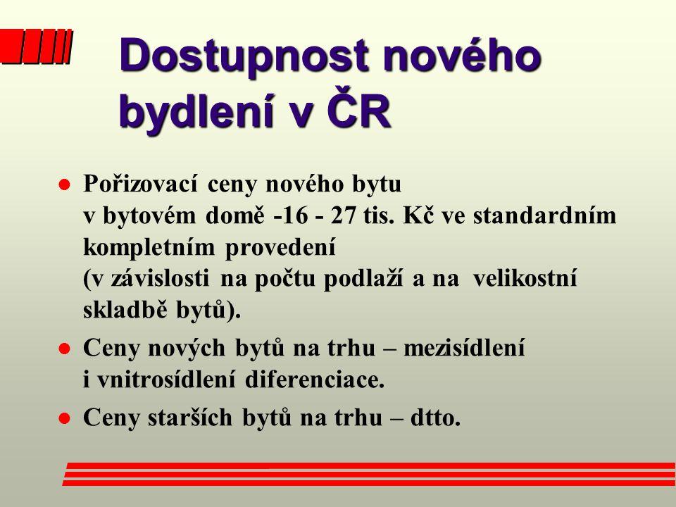Dostupnost nového bydlení v ČR