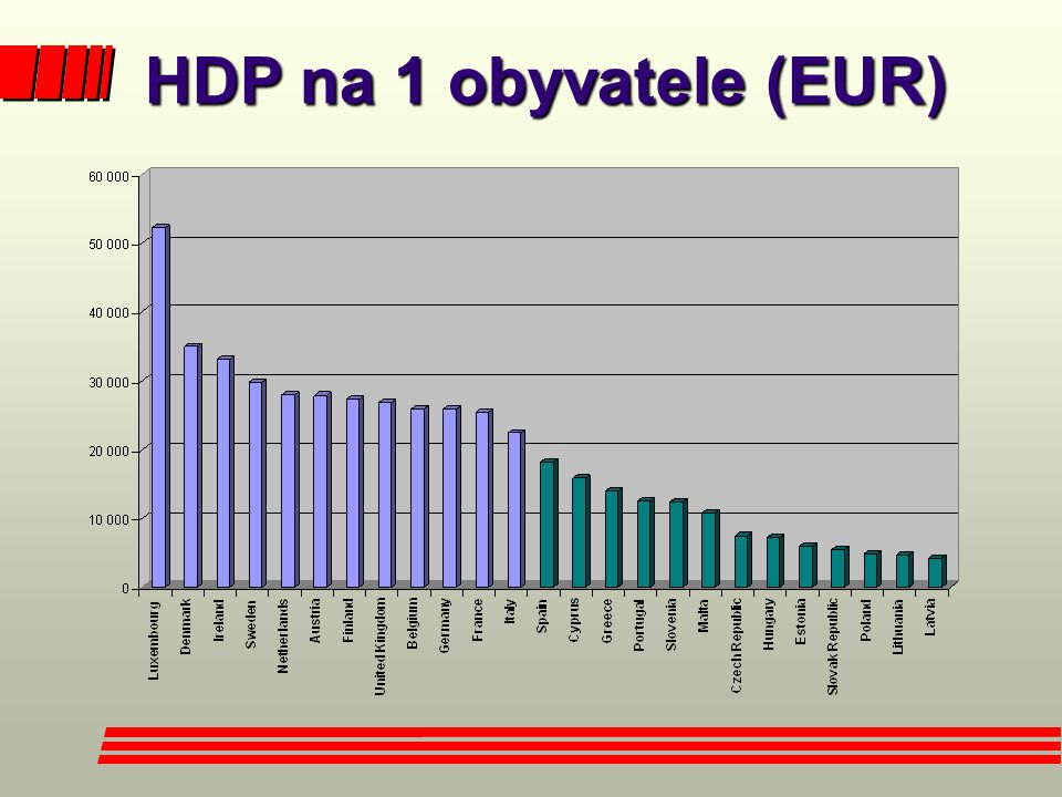 HDP na 1 obyvatele (EUR)