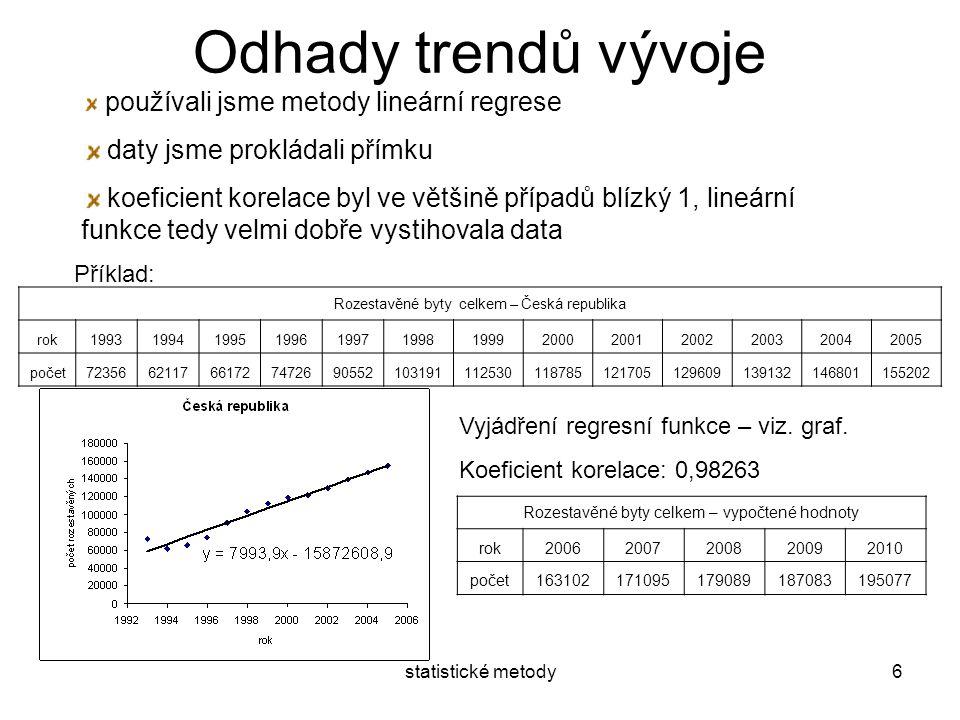 Odhady trendů vývoje daty jsme prokládali přímku