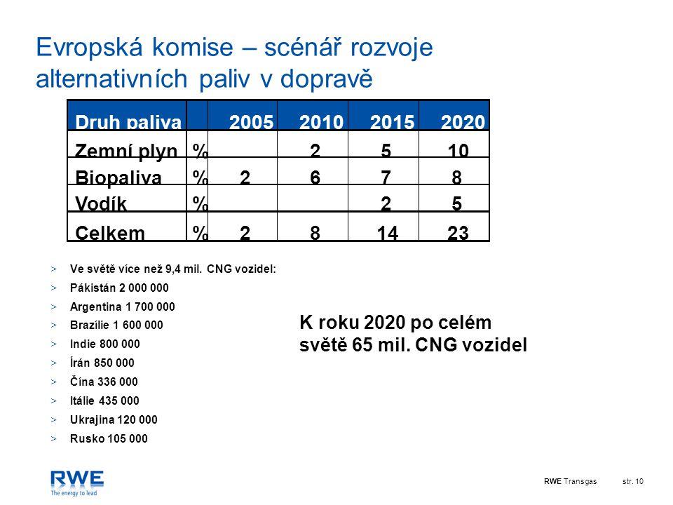 Evropská komise – scénář rozvoje alternativních paliv v dopravě