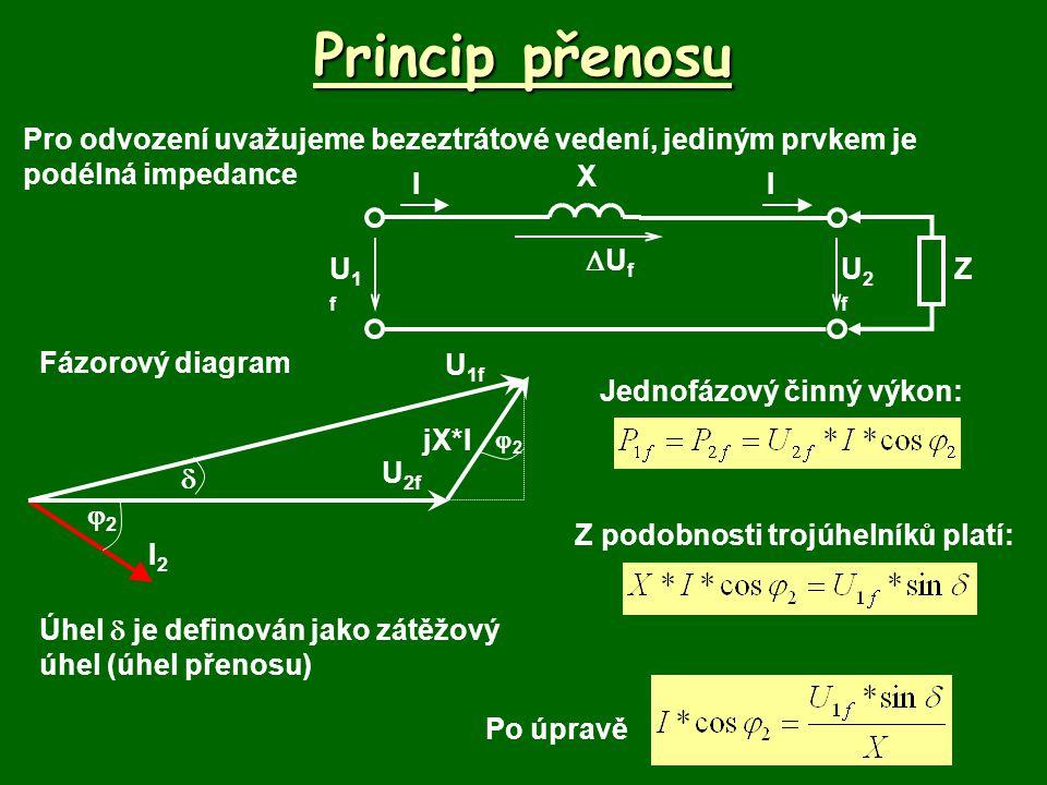 Princip přenosu Pro odvození uvažujeme bezeztrátové vedení, jediným prvkem je podélná impedance. X.