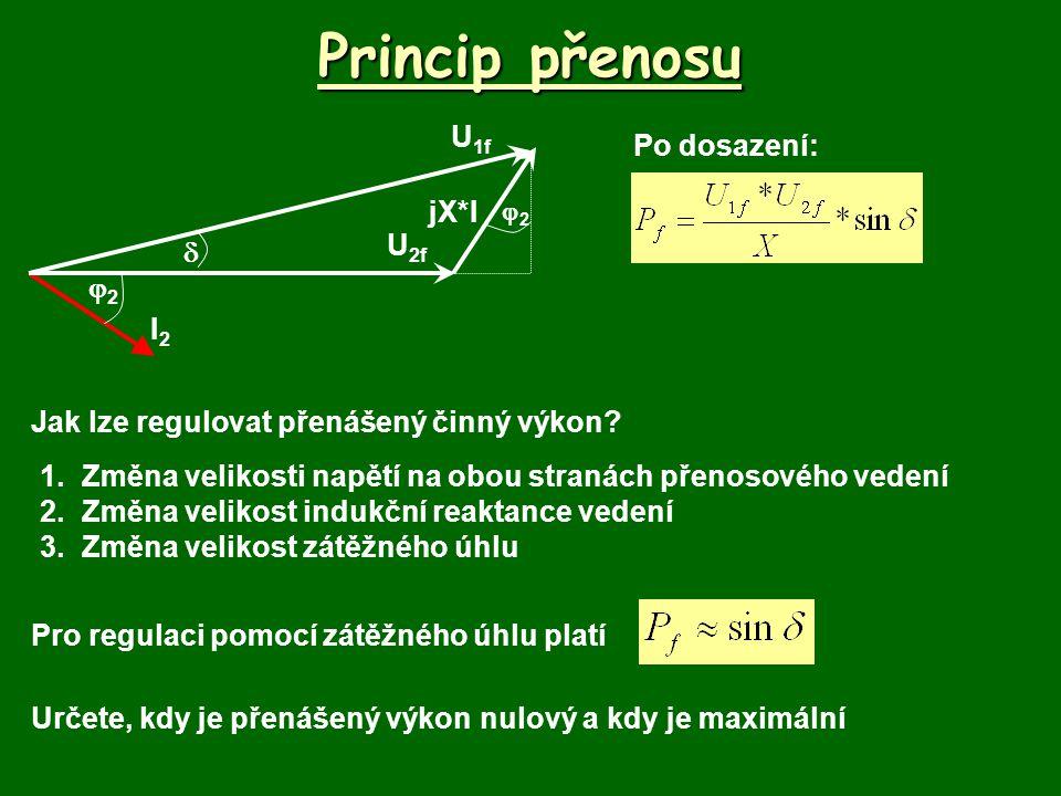 Princip přenosu U1f Po dosazení: jX*I U2f  2 I2