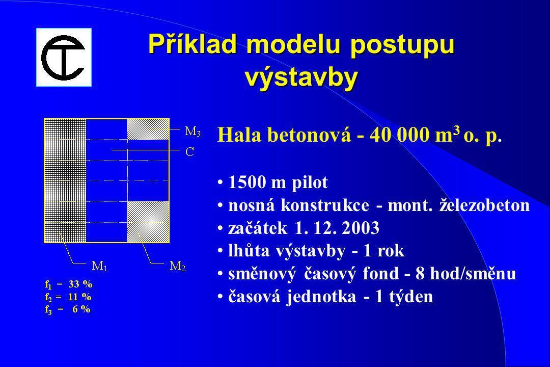 Příklad modelu postupu výstavby