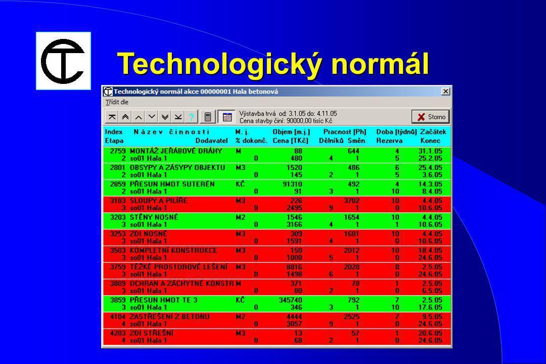 Technologický normál