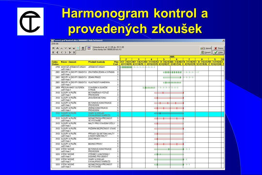 Harmonogram kontrol a provedených zkoušek