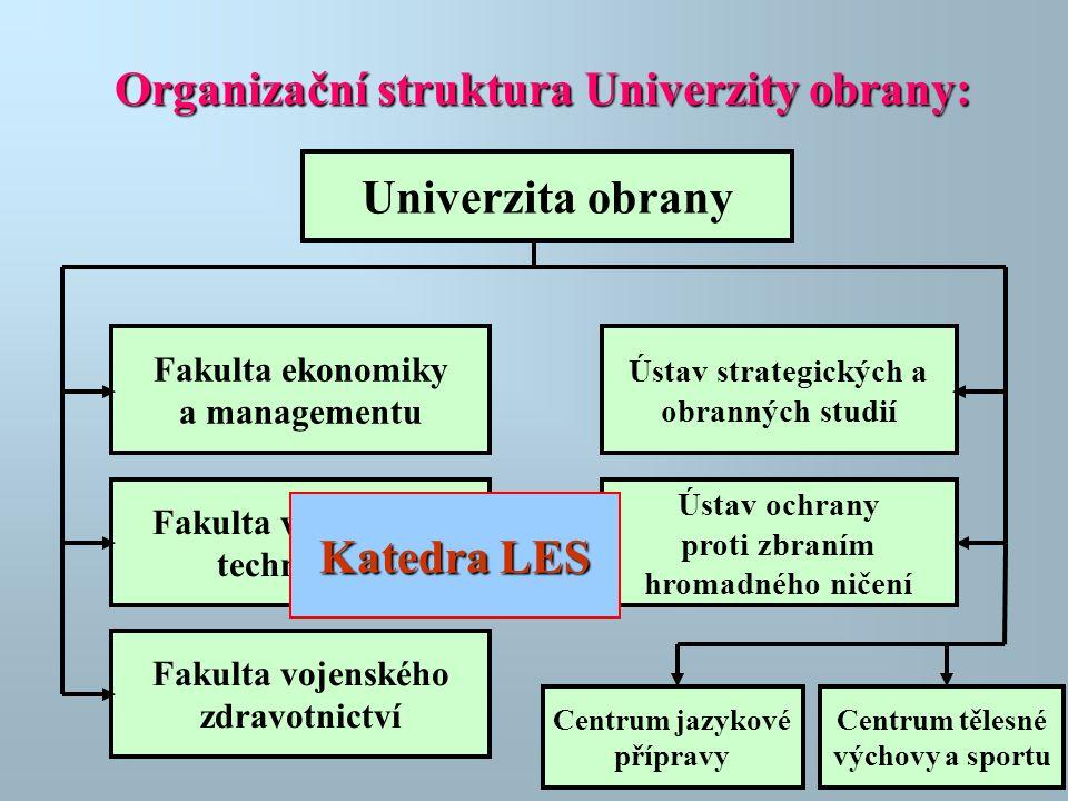 Organizační struktura Univerzity obrany: