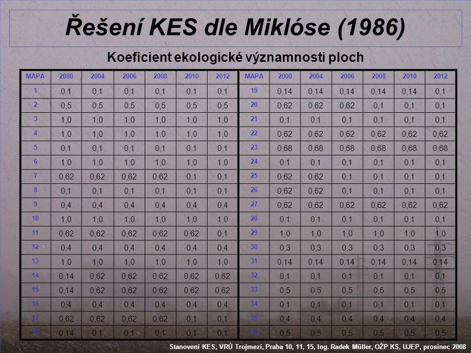 Řešení KES dle Miklóse (1986)