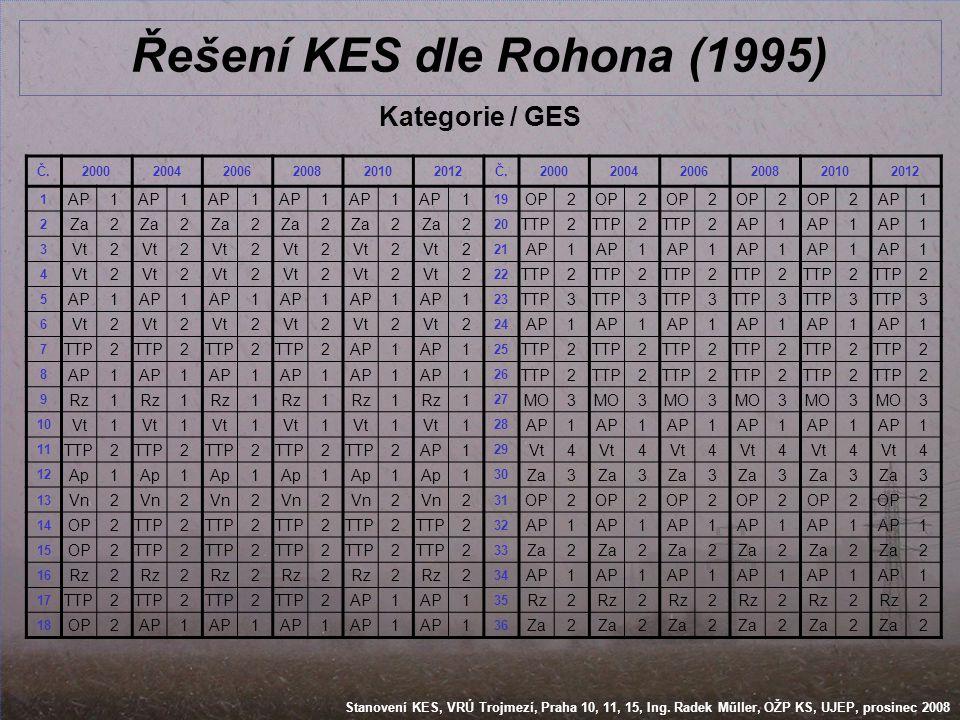 Řešení KES dle Rohona (1995)