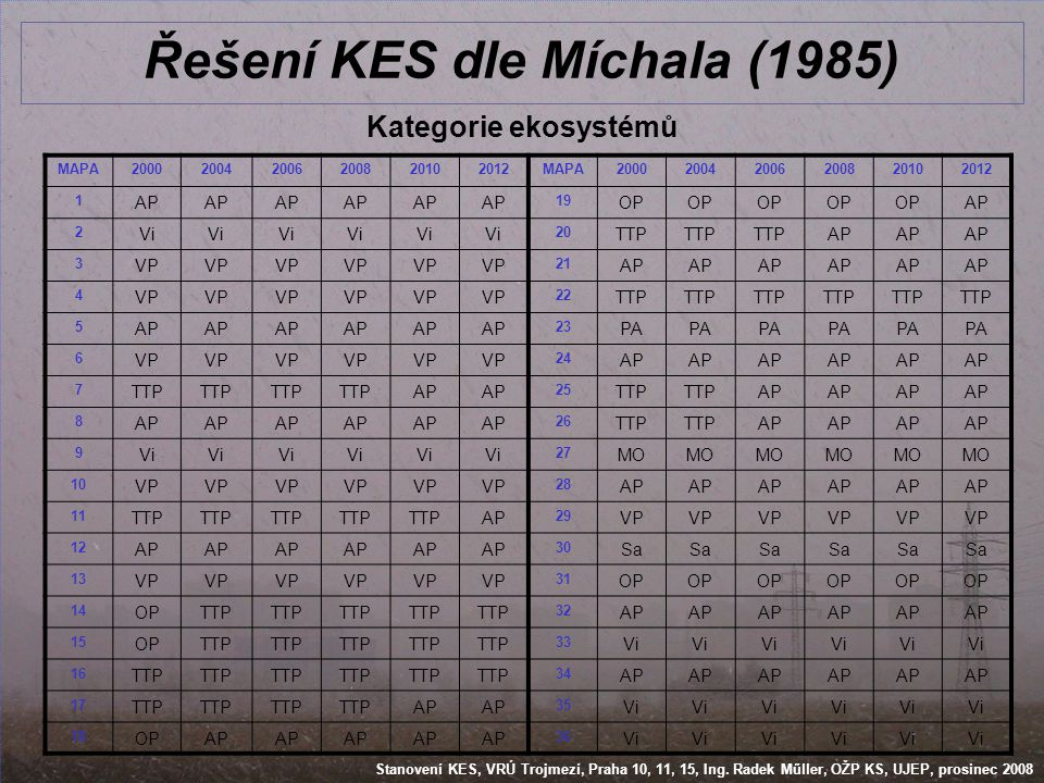 Řešení KES dle Míchala (1985)