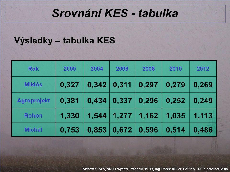 Srovnání KES - tabulka Výsledky – tabulka KES 0,327 0,342 0,311 0,297