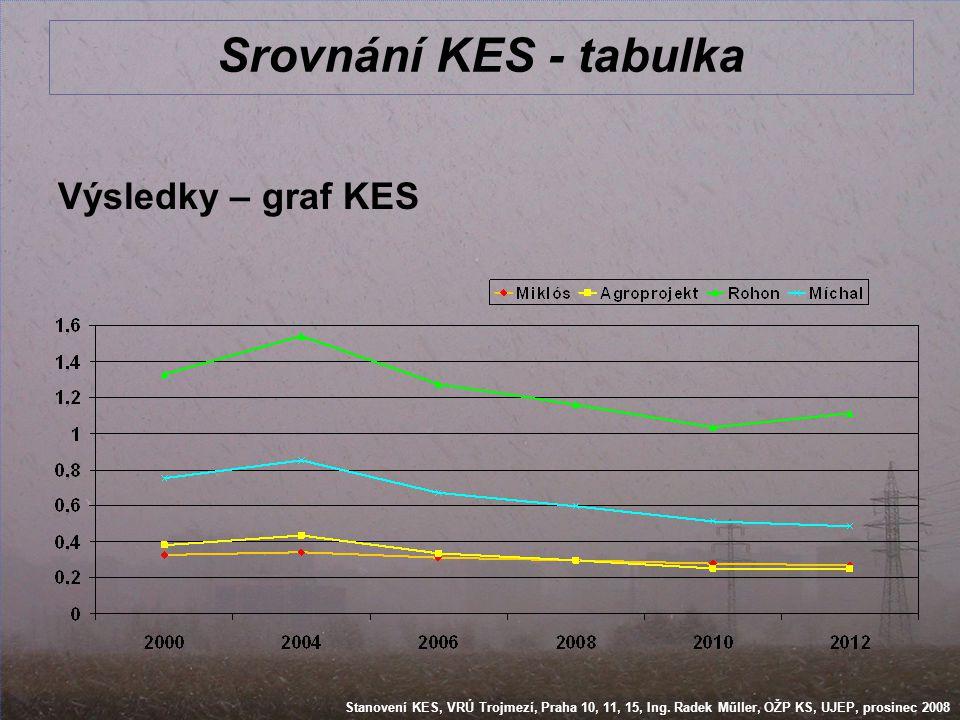 Srovnání KES - tabulka Výsledky – graf KES